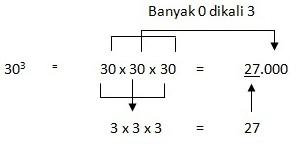 penyelesaian pangkat tiga