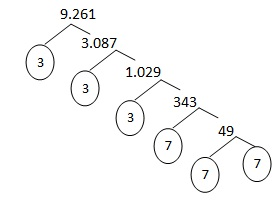 pohon faktor akar pangkat tiga