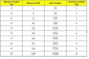 tabel bilangan kubik dasar 1